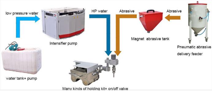 cnc waterjet glass cutting machine,water jet marble cutting machine,china water cutting machine